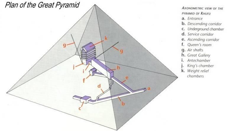 Отсюда - пирамида - генератор